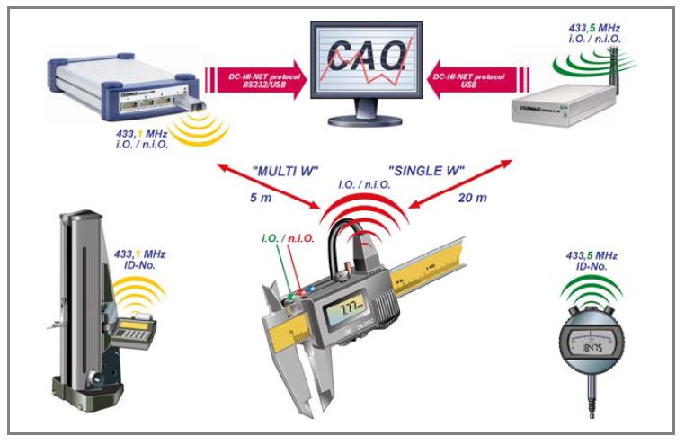 仪器 连接电缆