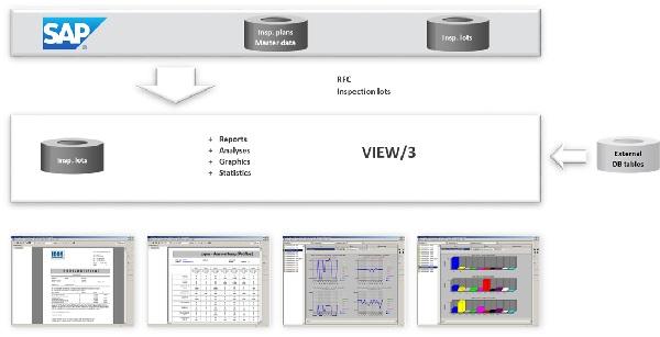 View/3 SAP QM的统计分析和报告