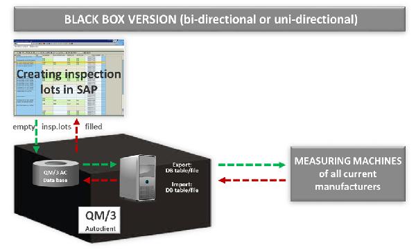 QM/3 Autoclient SAP QM的连接仪器的黑盒子
