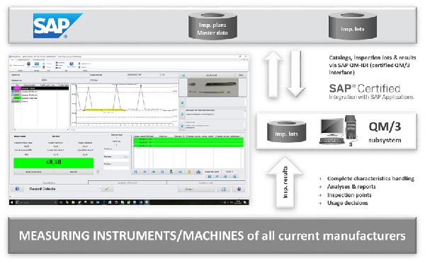 QM/3 SAP的QM子系统